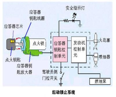 对于发动机无法启动这类故障,检测发动机启动系统中的电路是必不可