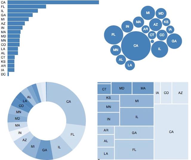 如上图, 当你水平排列数据标识时, 数据标识会看不清, 如果旋转90度, 数据标识是看清楚了, 不过又浪费了很大一块空间。 选择一个合适的数据标识格式对有些可视化来说是个解决方案, 不过也不是对所有方案都适用。 设计数据标识, 注释或者横轴纵轴通常都是在初始可视化后才考虑的。 不过这些元素对可视化来说非常重要, 而且可能会很困难或者需要大量时间才能把它们做好。 特别是在你无法事先预知你的数据的情况下。 在设计你的可视化的时候, 你需要留出相当部分的空间以便你可能需要添加标识只用, 通常要在你的图周围留出