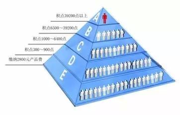 微商是金字塔传销在互联网上的一次进化,用户需要交纳一笔加盟费