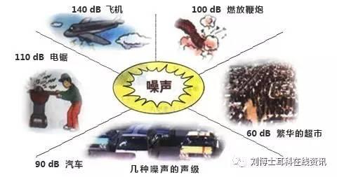 噪声污��f�x�_第三,噪声性聋重在预防.