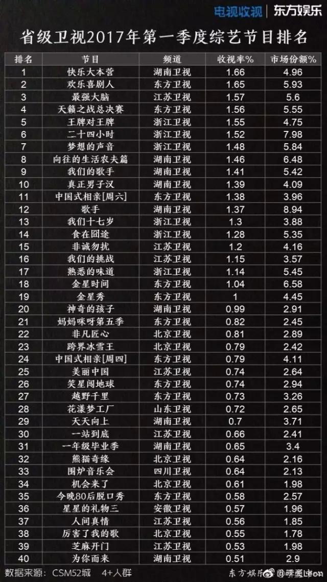 2017年一季度综艺节目收视率排行榜 《快乐大本营》排名第一
