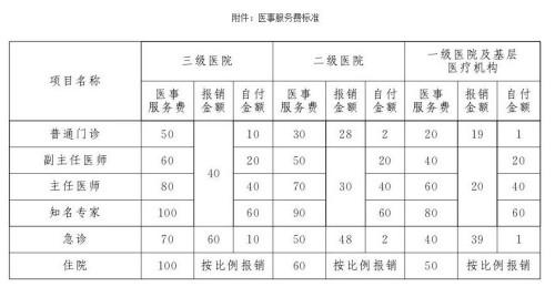 《北京市医药分开综合改革实施方案》中规定的医事服务费标准。资料图
