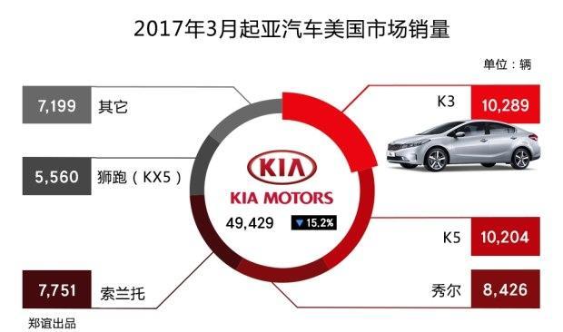 销量暴跌52%,韩系车为萨德付出惨痛代价