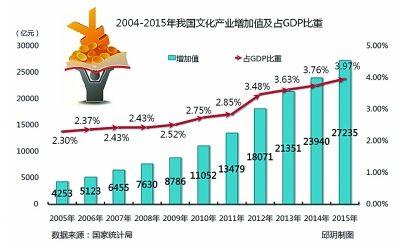 2017年中国文化产业发展趋势