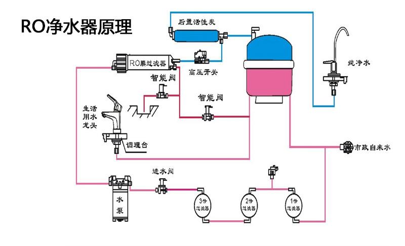 在解释完ro反渗透净水机的优点之后,用户就反渗透净水机的废水提出了
